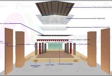 Elements of Stage Design